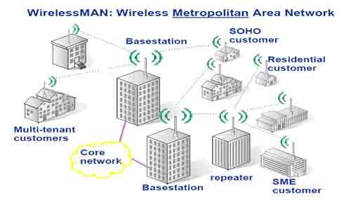 wirelessman jpgMetropolitan Area Network